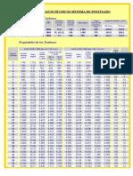 Datos Técnicos Sistema de Postesado