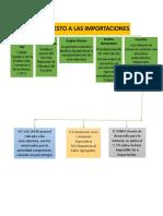 Diego Guerrero-impuesto Importaciones