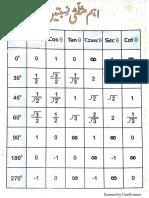Tips and Tricks mathematics Trignomatric Ratios.pdf