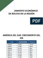 Posicionamiento Económico de Bolivia en La Región