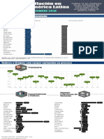Infografia Inflacion LATAM Dic2018