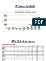 sukuk analysis