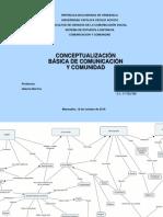 Mapa conceptual de Comunicación y Comunidad