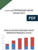 Analisa Peperiksaan Akhir Tahun 2017