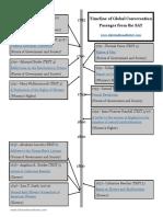 Global Conversation Timeline 1