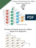 5.- Regla de Las Diagonales