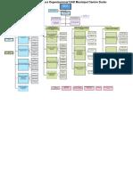 Estructura Organico Municipio de Duran