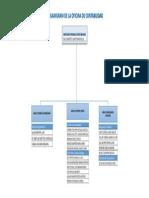 Modelo de Organigrama Oficina Contabilidad 2018 Final