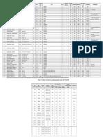 Data Teknis Sutt Dan Sutet Wilayah Upt Semarang
