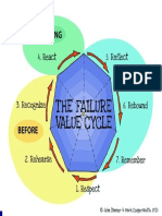 Failure Value Cycle