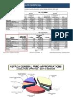 Appropriations Comparison, 2017-2021