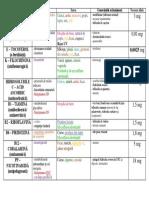 Boli Și Disfuncții Endocrine