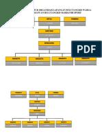 Struktur BuluTangkis