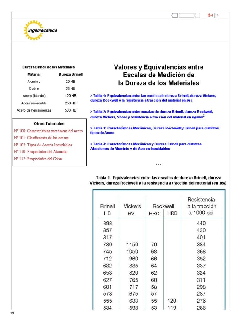 Equivalencia Entre Escalas De Dureza