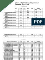 Karur District  land partics.pdf