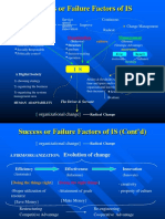 Success and Failure of Is