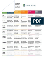 Digital Marketing Roles Matrix