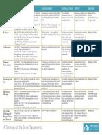 ASummaryoftheSevenSacraments (4).pdf