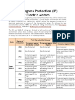 Common Ingress Protection (IP) Ratings for Electric Motors