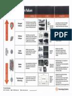 Wellbore Failure-Diagnostic-Chart-KSI.pdf