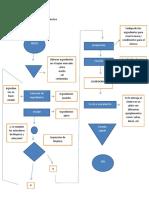 Diagrama Del Proceso Productivo
