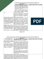 Analisis Comparativo de La Reforma de La Lopna