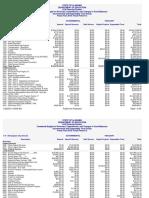 Financial Summary Detail FY18 - Birmingham City Schools