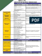 Tabla de Clasificación de Peligros y Riesgos en SSO