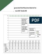 Grafik Penggunaan CP SNNT Onkologi Jan- Nov 2018 Tipe Standard