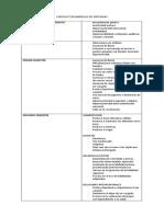 Checklist Desarrollo de Síntomas