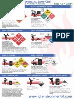IDR Hazardous Warning Placards Sign-2016