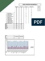 Hasil Statistik Kelompok A