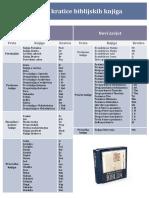 Knjige i Kratice Biblijskih Knjiga
