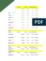 Indices Bursalites
