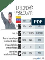 La economía venezolana