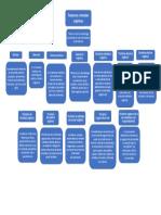 Mapa Conceptual de Demencias