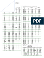 Tap Drill Data