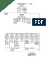 0. Estructura Organizativa 2018 - Socializado GAMT