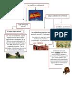 Mapa Conceptual Españoles