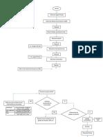 Diagrama de flujo LS Ron Blanco Kiwi.docx