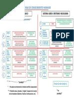 Sistemas de Conocimiento Humano-aproximación gráfica conceptual