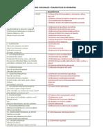 VALORACIÓN DE ENFERMERÍA PATRONES FUNCIONALES Y DIAGNOSTICOS DE ENFERMERIA.pdf
