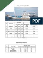 Ukuran Utama Kapal Pole and Line