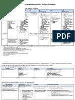 Perioperative Anticoagulation Bridging Guideline Posted