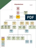 AIIB Organizational Structure