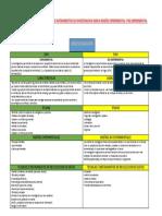 Cuadro Comparativo de Tecnicas e Instrumentos de Investigacion Segun Diseño Experimental y No Experimental
