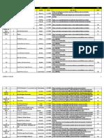 Listado de 62 Asesinatos en PR 2019 hasta el 3 de Feb de 2019