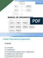 manuales de organizacion LAE.pptx