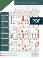 BABOK3 - Knowledge Areas vs Techniques Matrix [v1.0, 05.2014, En]