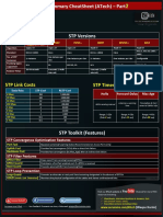 STP Part2 - CheatSheet ATech ( Waqas Karim )